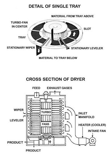 Dryer_Rotary_Graphic_Wyssmont