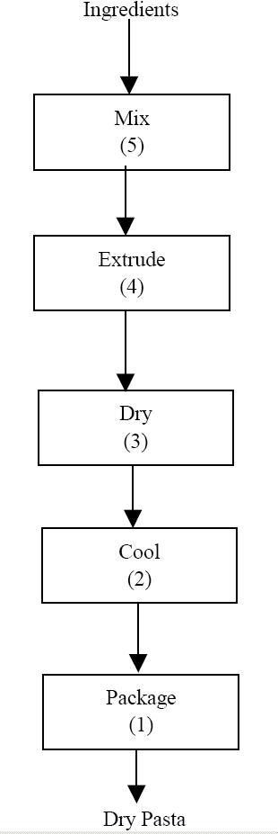 Flow_Dry_Pasta