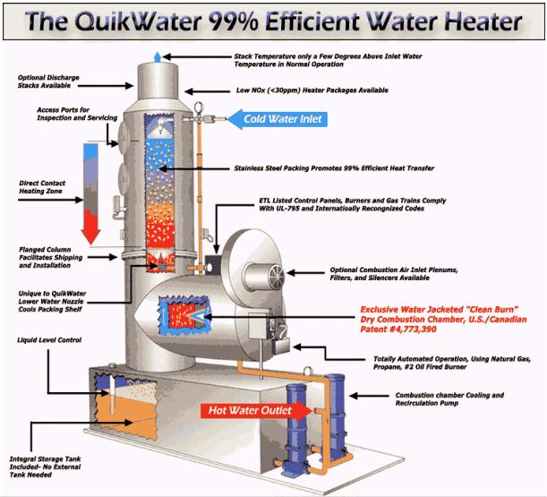 Water Heaters Direct Contact Foodtechinfo Com